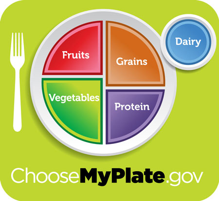 Choose my plate nutritional recommendations